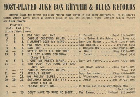 """Fats Domino's first appearance on any Billboard chart was on Feb. 18, 1950, when """"The Fat Man"""" debuted at No. 4 on """"Most-Played Juke Box Rhythm & Blues Records,"""" a predecessor of the Hot R&B/Hip/Hop Songs chart."""